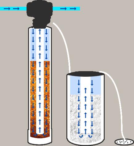 salt based softener system diagram
