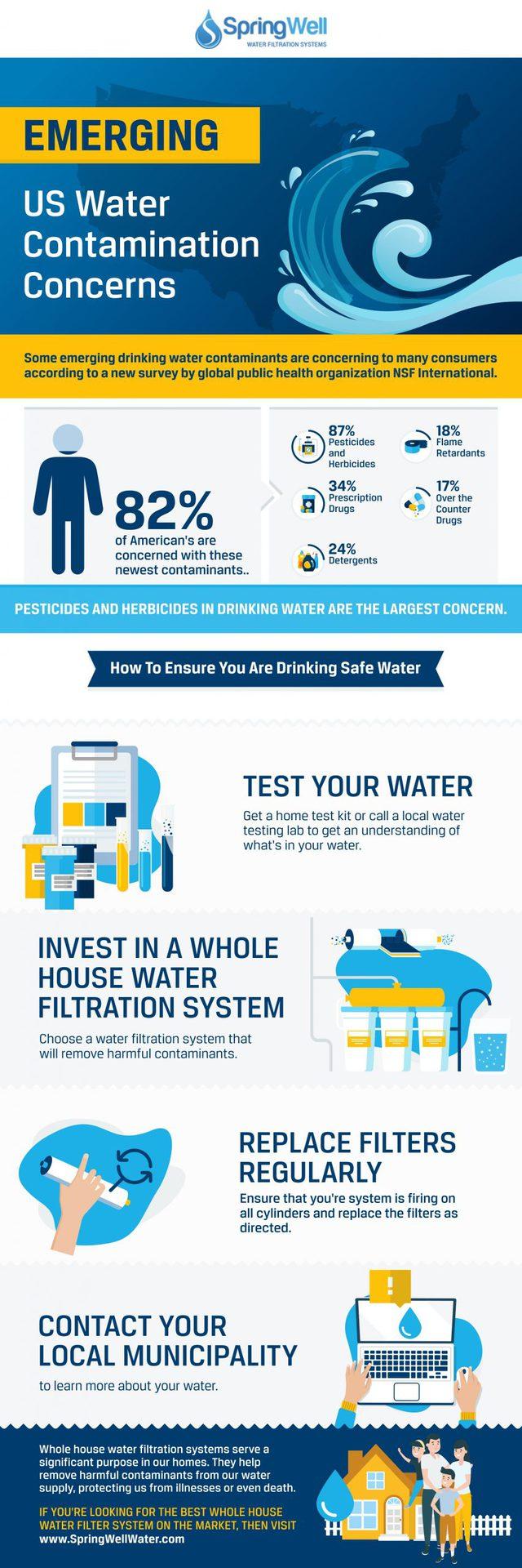 US Water Contamination Concerns